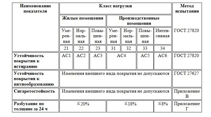 Технические характеристики ламината 32 и 33