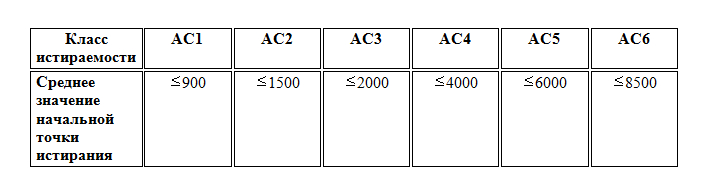 Ламинат 32 и 33 класс истираемости