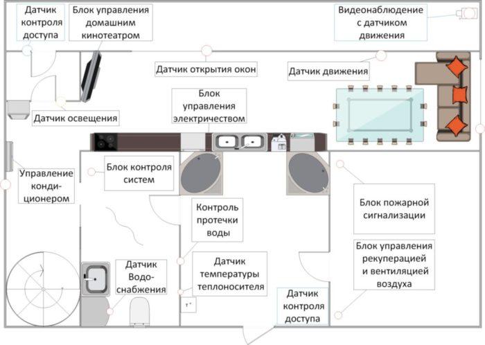 План первого этажа загородного дома