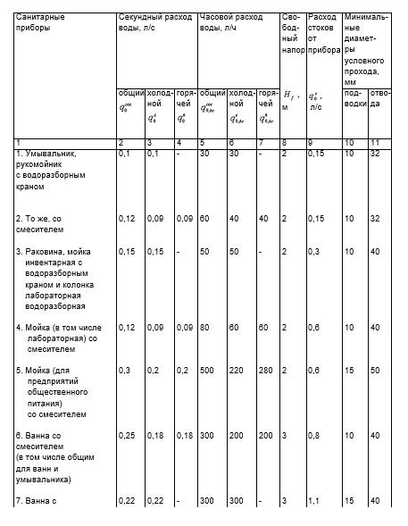 Таблица расходов воды и стоков 3