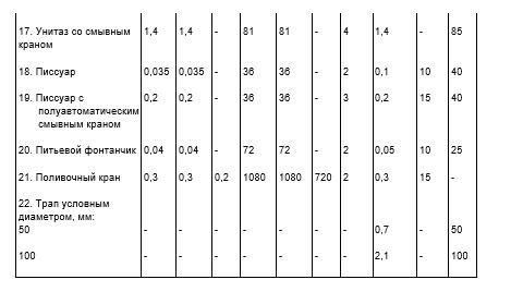 Таблица расходов воды и стоков