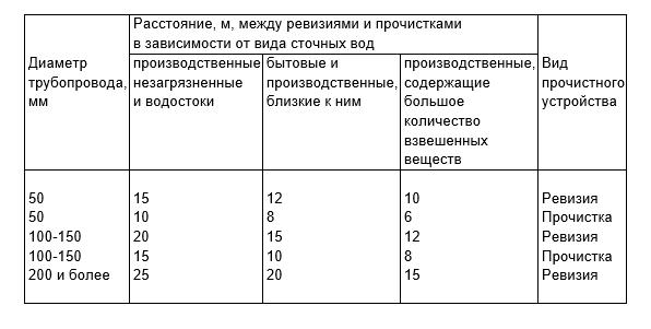 Таблица расстояний между прочистками и ревизиями