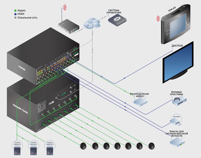 Управление системой умный дом Crestron