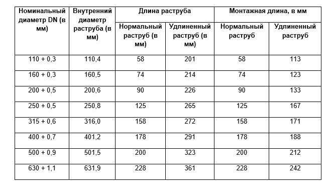 Таблица больших размеров и диаметров канализационных труб пвх