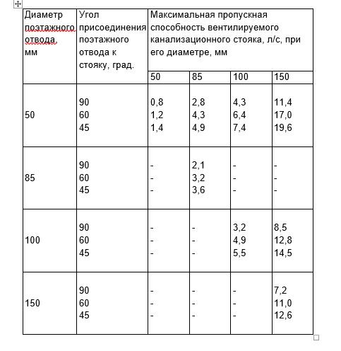 Таблица максимальной пропускной способности вентилируемого канализационного стояка