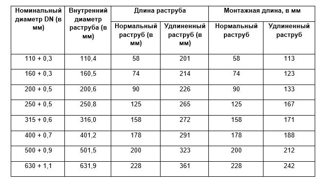 Таблица размеров и диаметров канализационных труб пвх