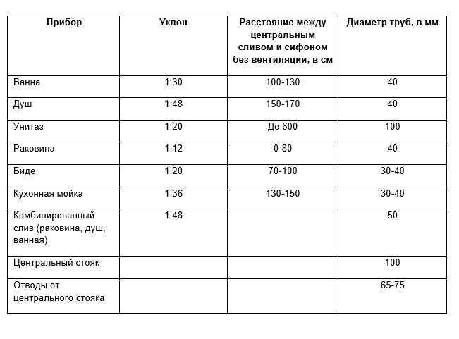 Таблица уклонов труб различного диаметра
