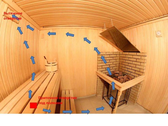 Приточное и вытяжное отверстия расположены на одной стене